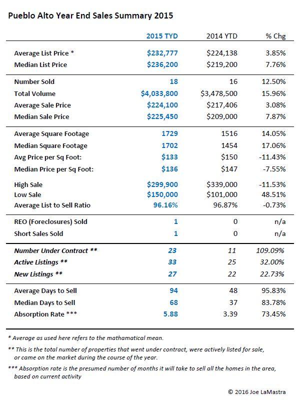 A price chart of 2015 home sales in the Pueblo Alto neighborhood near UNM in Albuquerque