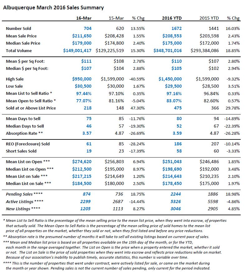 A table view of Albuquerque home sales market statistics