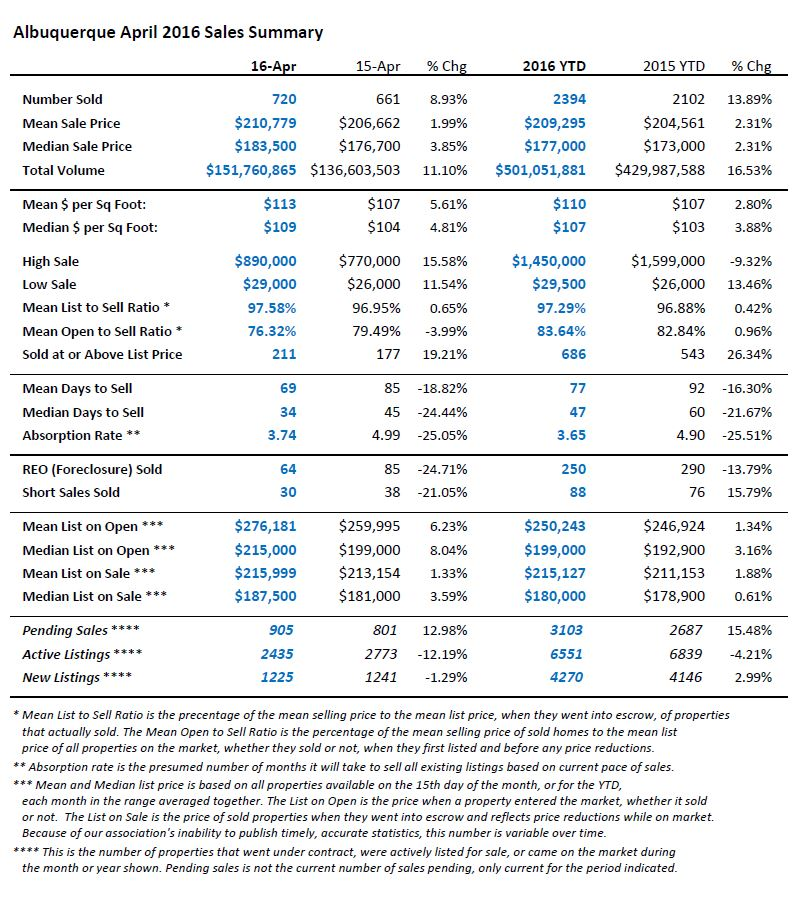 This is a table view of Albuquerque home sales statistics for April 2016