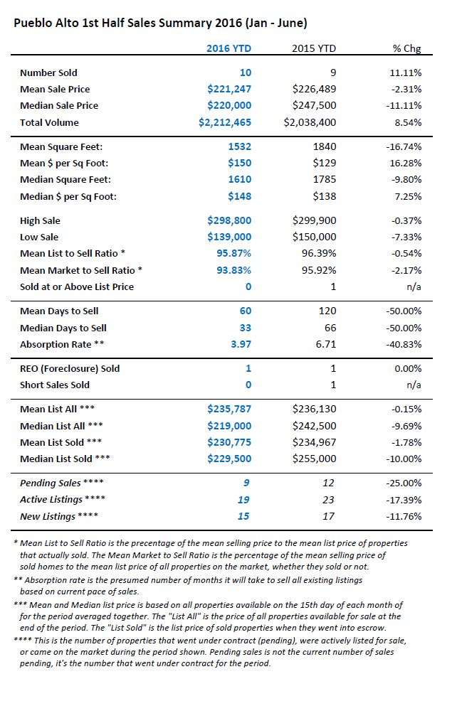 A table summary of Pueblo Alto neighborhood home sales statistics for the first half of 2016