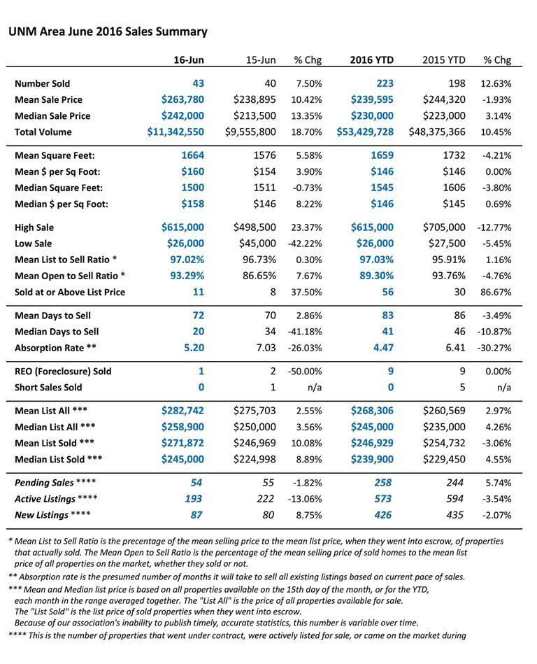 This is a table view of Albuquerque's UNM Area home sales statistics for June 2016