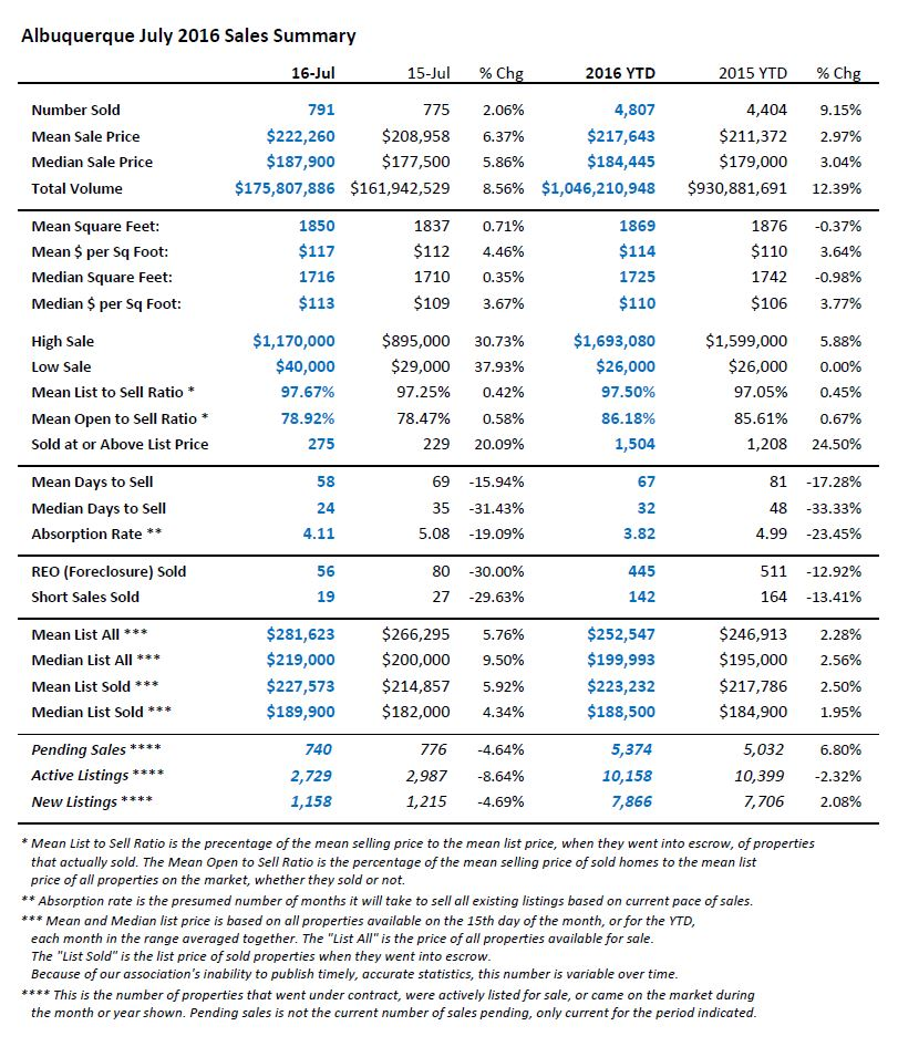 This is a table view of Albuquerque home sales statistics for July 2016
